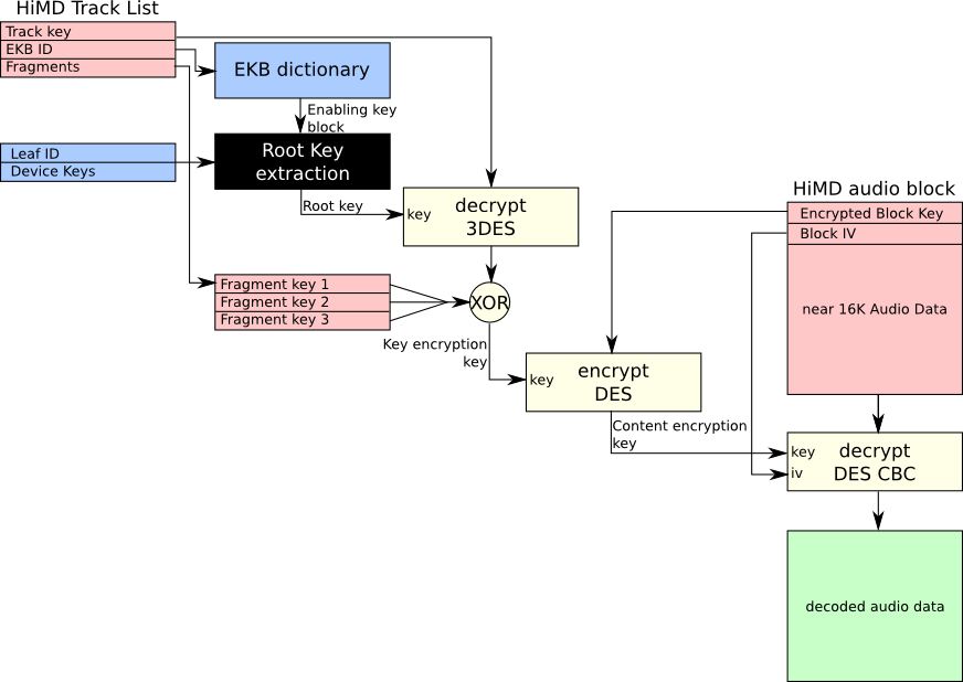 Encryption scheme of ATRAC and PCM tracks